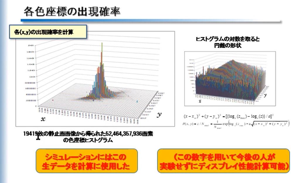 画像4: 白色+カラーフィルター方式とRGB方式、有機ELパネルのそれぞれのメリットとは? SID会長・辻村隆俊さんにお話を聞いた:麻倉怜士のいいもの研究所 レポート49