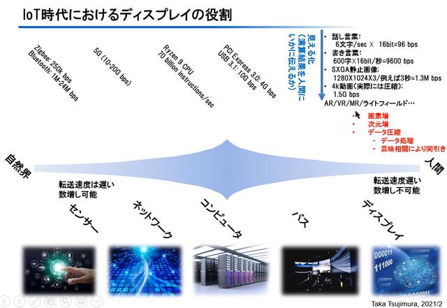 画像1: 白色+カラーフィルター方式とRGB方式、有機ELパネルのそれぞれのメリットとは? SID会長・辻村隆俊さんにお話を聞いた:麻倉怜士のいいもの研究所 レポート49