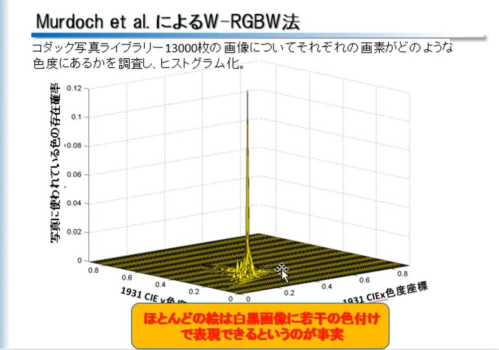 画像2: 白色+カラーフィルター方式とRGB方式、有機ELパネルのそれぞれのメリットとは? SID会長・辻村隆俊さんにお話を聞いた:麻倉怜士のいいもの研究所 レポート49