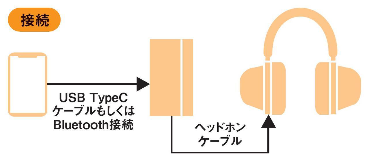 画像3: Bluetoothでも変わらない、透明感に溢れた高鮮度サウンド!HIFIMAN『HE-R10 Dynamic Version』