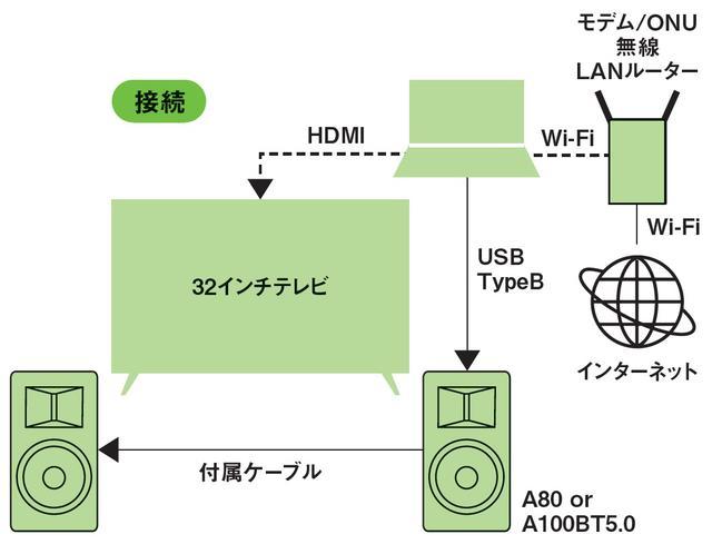画像2: この音が8万円台で入手できるとは!驚きのクォリティのA80