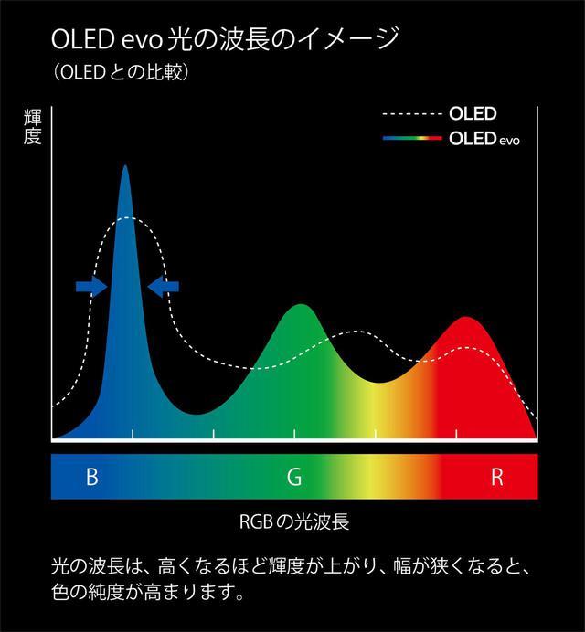 画像: OLED evoパネルの光の波長イメージ。RGBそれぞれの波長スペクトラムがシャープになり、結果的に色純度に優れた映像表現が可能になるとしている