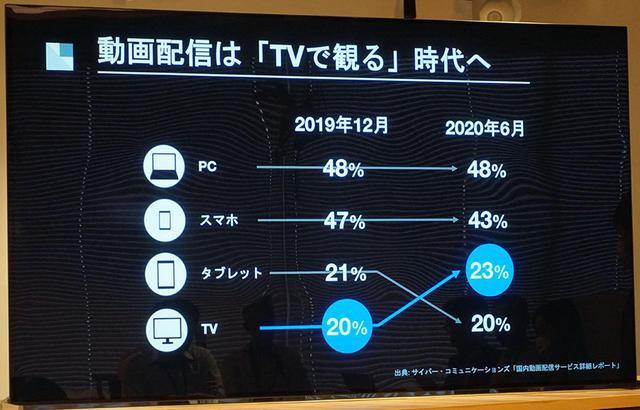 画像: 視聴デバイスでは、テレビがタブレットを抜いて3位に