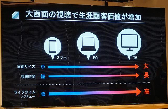画像: U-NEXTでは、大画面で見ているユーザーの方が視聴時間も長く、満足度も高いという