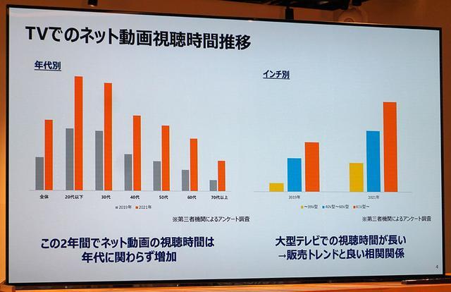 画像: 動画配信サービスを大画面テレビで見るユーザーが増加&満足度もアップしている! U-NEXTが「テレビデバイス戦略と視聴実態に関する勉強会」を開催
