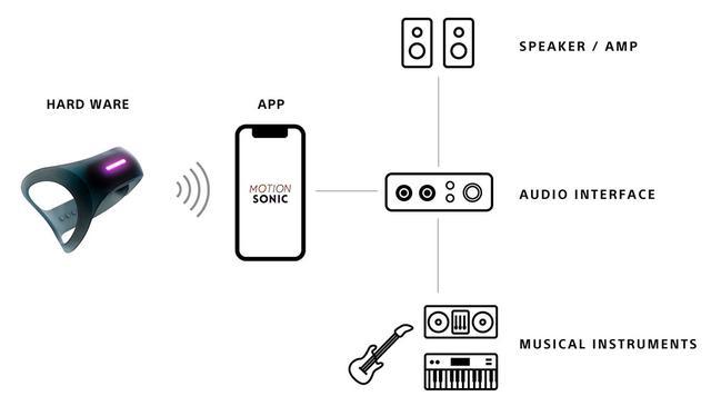 画像: ソニーが、体の動きにあわせて電子楽器の音を変化させる「MOTION SONIC」のクラウドファウンディングをスタート。キーボード、ギターのパフォーマンスを拡大!