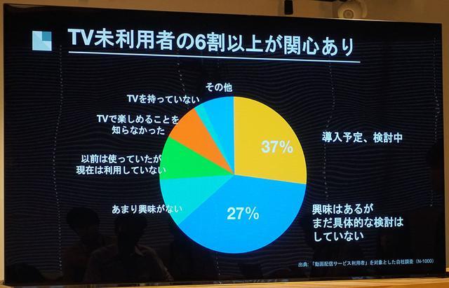 画像: U-NEXTのユーザーでも、テレビで動画配信を見たいと思っている比率は高いそうだ
