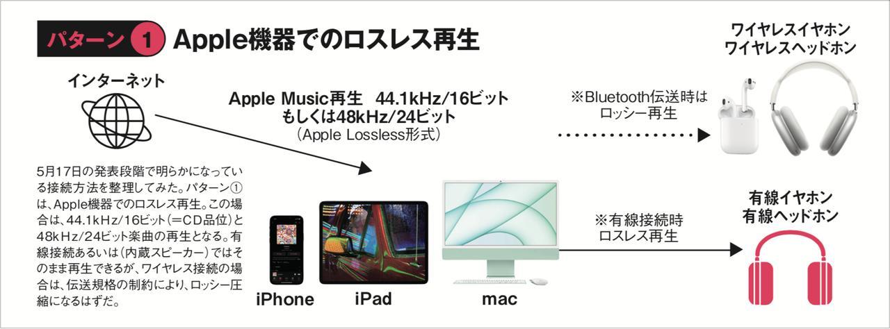 画像: 3つのパターンでApple Musicのロスレス/空間オーディオの再生方法を紹介している