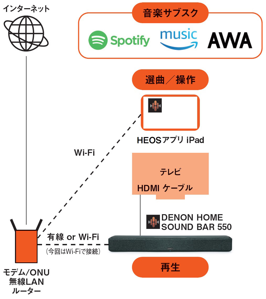 画像: デノンのHi-Fi機器と通じる本質的な音質を実現