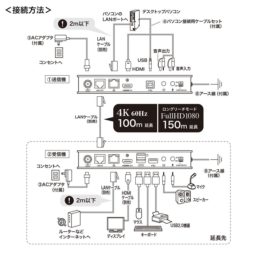 画像: LANケーブル1本で4K解像度のHDMI信号を最大100m延長。サンワサプライが、KVMエクステンダー「VGA-EXKVMHU」を発売