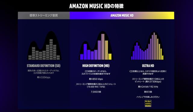 画像: Amazon Music HD | Amazon Music HDとは