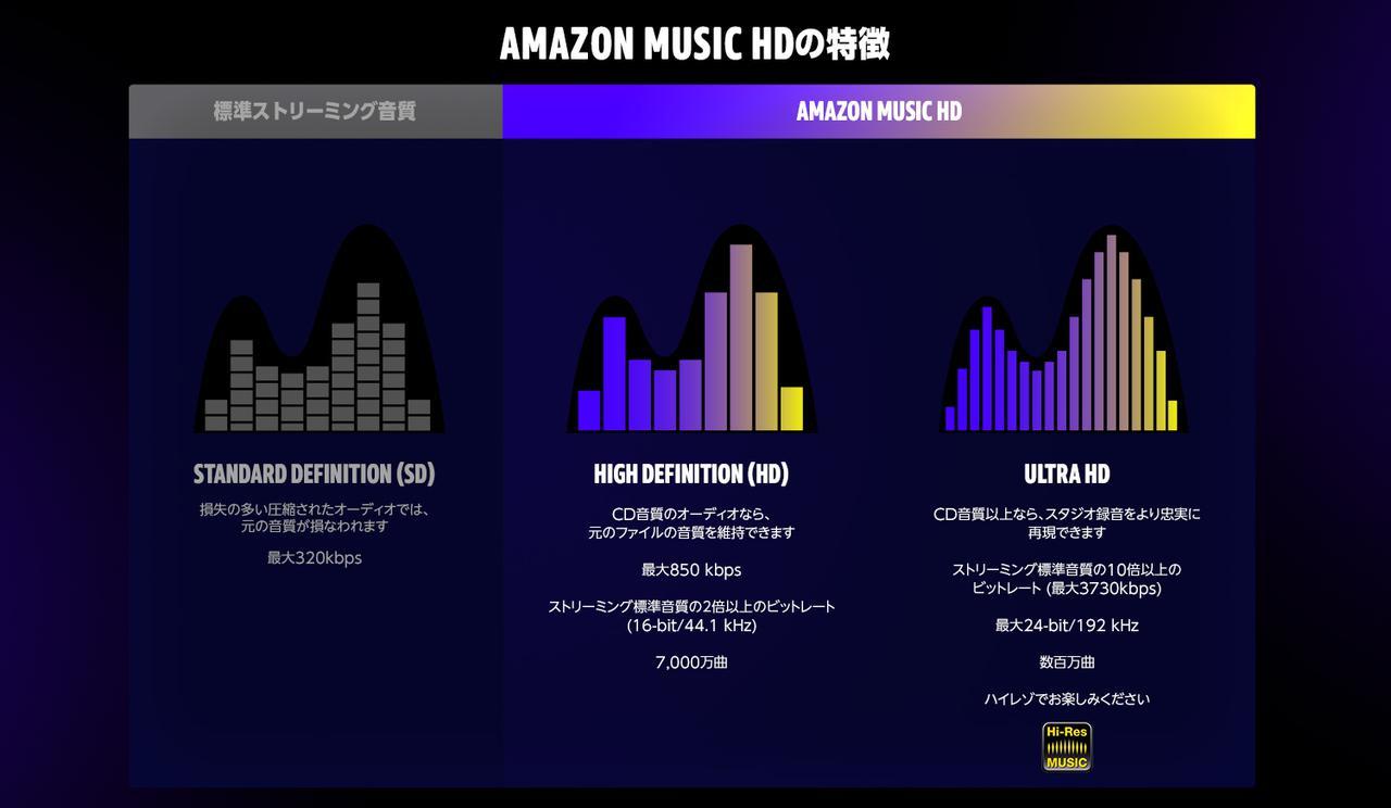 画像: Amazon Music HD   Amazon Music HDとは