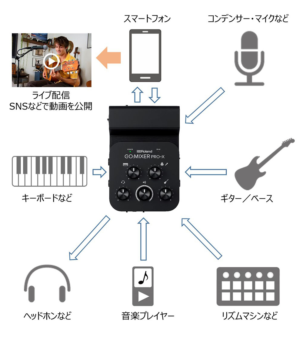 画像2: ローランドのスマホ用オーディオ・ミキサー「GO:MIXER PRO-X」。マイクや楽器をつないで、高音質ライブ配信や動画撮影を手軽に実現