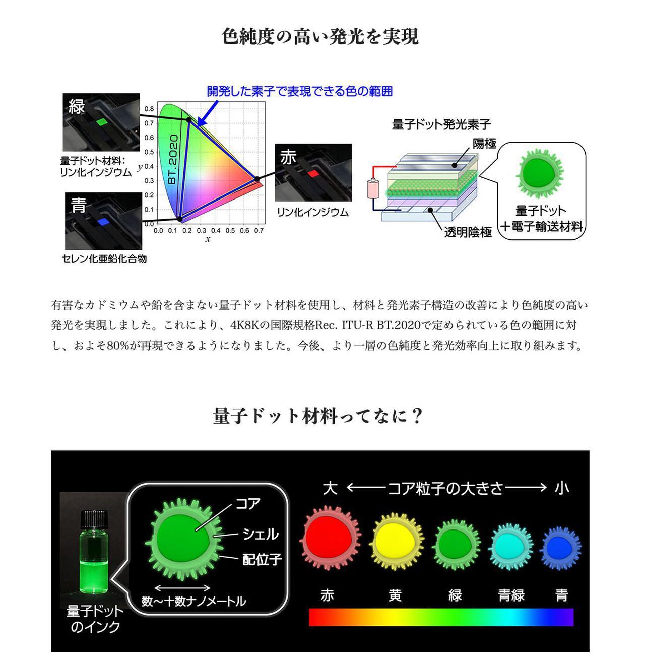 画像: 技研公開のオンラインサイトで紹介されている、量子ドット発光素子の解説