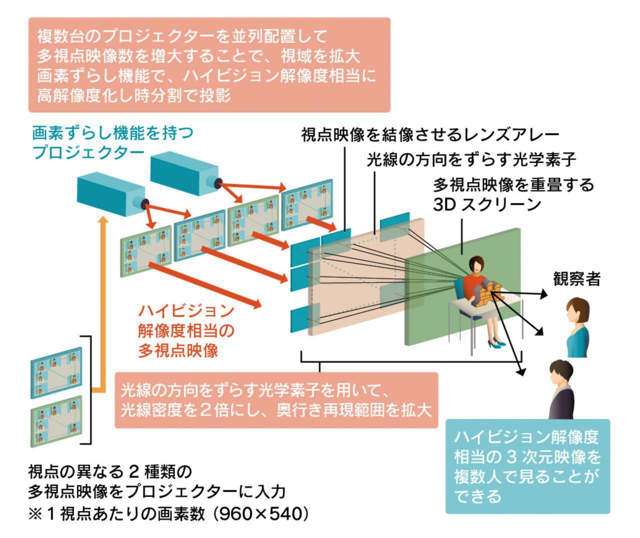 画像1: NHK「技研公開2021オンライン」は興味深い研究が満載! 私が注目した4つのテーマを深掘りした(前):麻倉怜士のいいもの研究所 レポート52