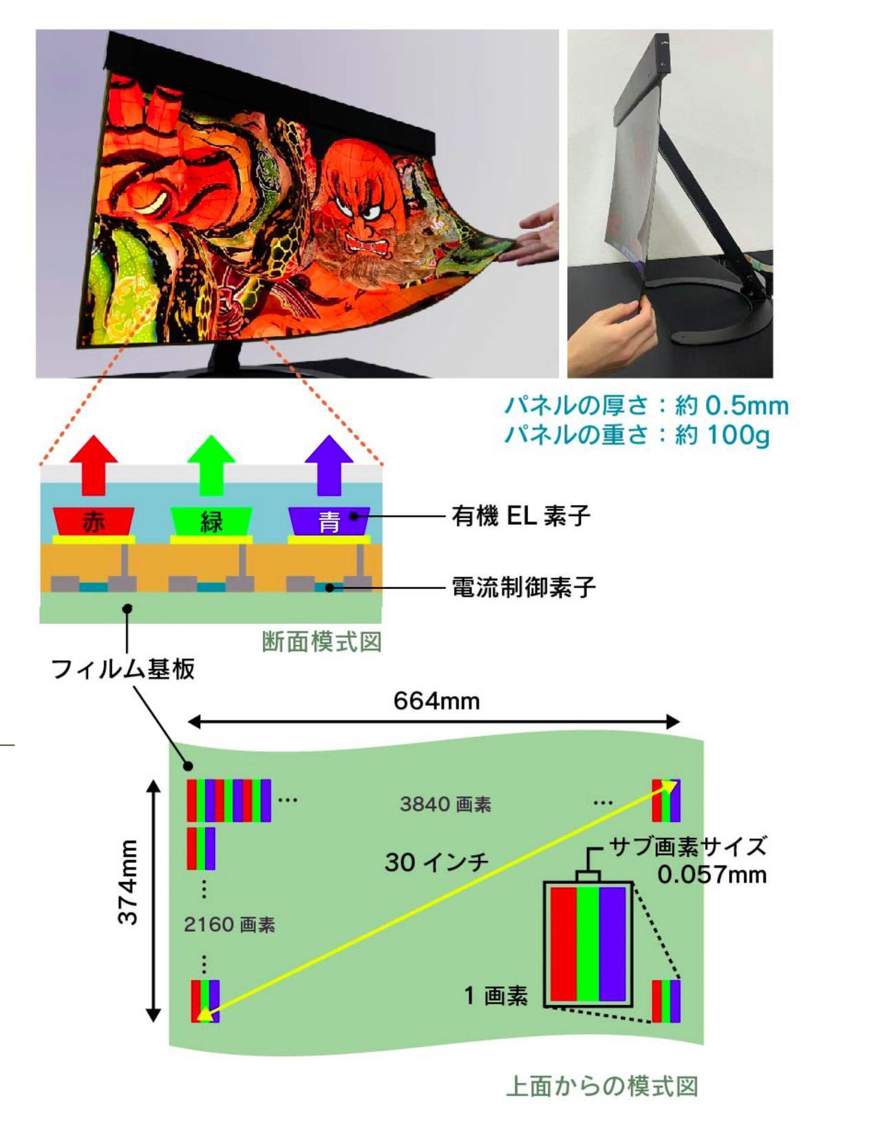 画像: 技研公開のオンラインサイトで紹介されている、没入型VRディスプレーの解説