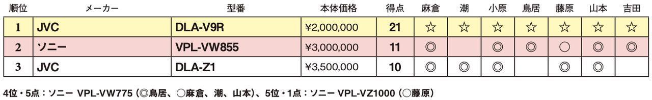 画像2: 第3位:JVC DLA-Z1
