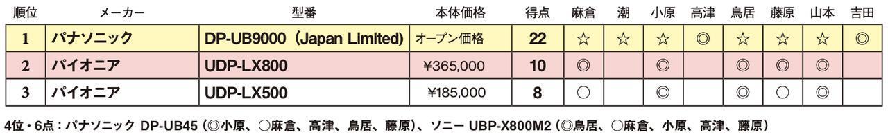 画像2: 第3位:パイオニア UDP-LX500