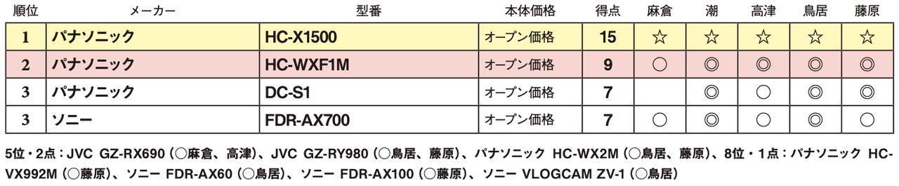 画像2: 第3位:ソニー FDR-AX700