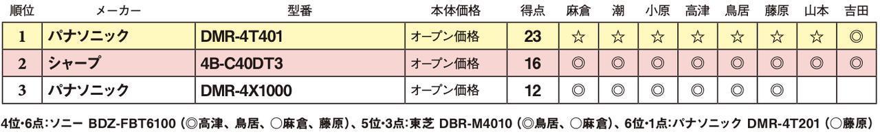 画像2: 第3位:パナソニック DMR-4X1000