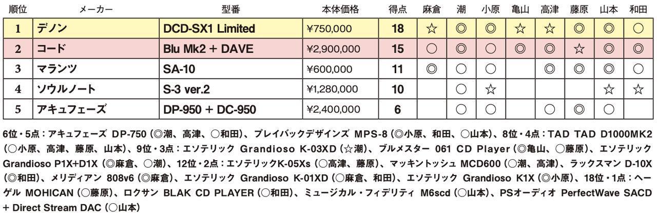 画像2: 第5位:アキュフェーズ DP-950 + DC-950