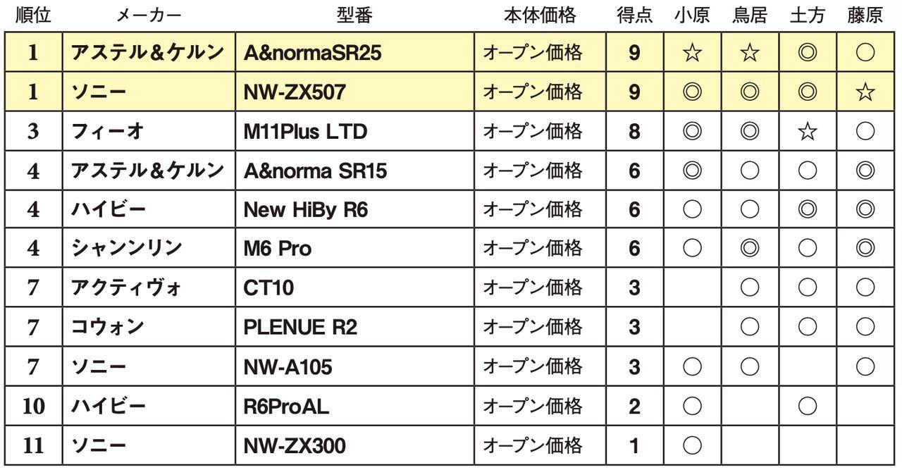 画像2: 第4位:シャンリン M6 Pro