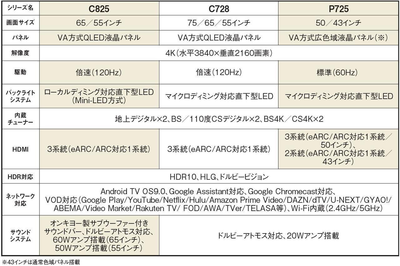 画像2: 鮮やかな色再現が際立つ最新QLED4KテレビにTCLの本気を見た!<TCL 4Kテレビ2021年新シリーズ 7製品一挙登場>