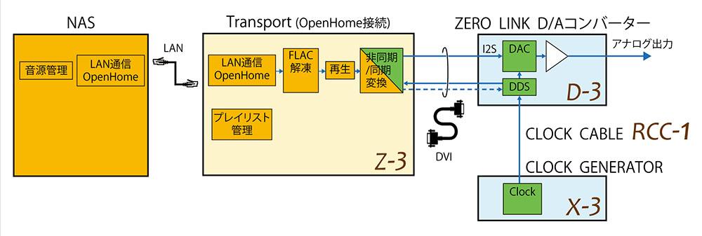 画像: ソウルノートが、独自のZERO LINKで構成したフラッグシップネットワークプレーヤーシステムを「ZEUS」と命名。最高のパフォーマンスを発揮する組み合わせとして提唱する