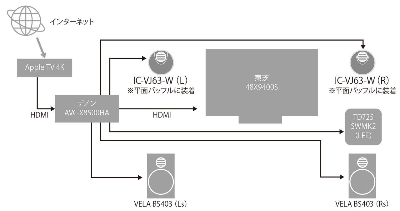 画像: カーオーディオ用ユニットの試聴に使う、巨大なウッドバッフルをHiVi視聴室に持ち込んで試聴を行なった。バッフルの開口部のサイズの関係から、今回はIC-VJ63-Wのみを試聴。システムは、サラウンドスピーカーにエラックVELA BS403、サブウーファーにイクリプスTD725SWMK2を使った4.1ch構成。その他の機器は、デノンのAVセンターAVC-X8500HA、Apple TV 4K(2021年仕様)、東芝の有機ELテレビ48X9400Sなど。接続は図の通り