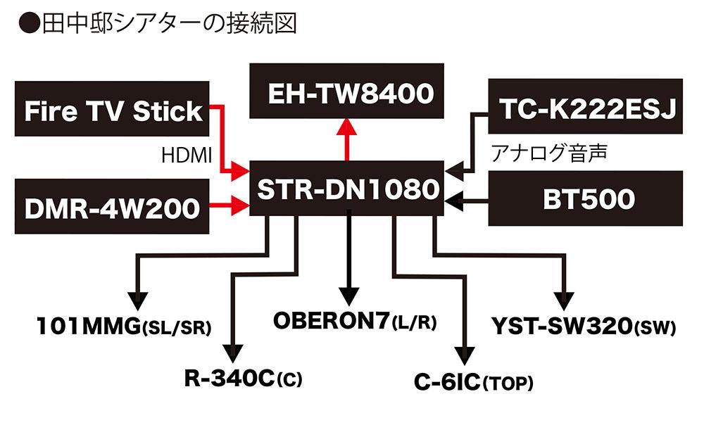 画像2: 田中要次さんの、ホームシアターあるよ!(その4)「110インチ画面には、これくらいのスピーカーが相応しいでしょうね」