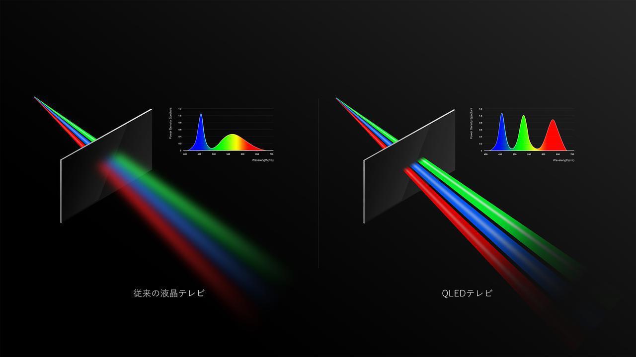 画像: 左の通常の液晶と比べて右のQLED液晶は色純度が高いことがわかる