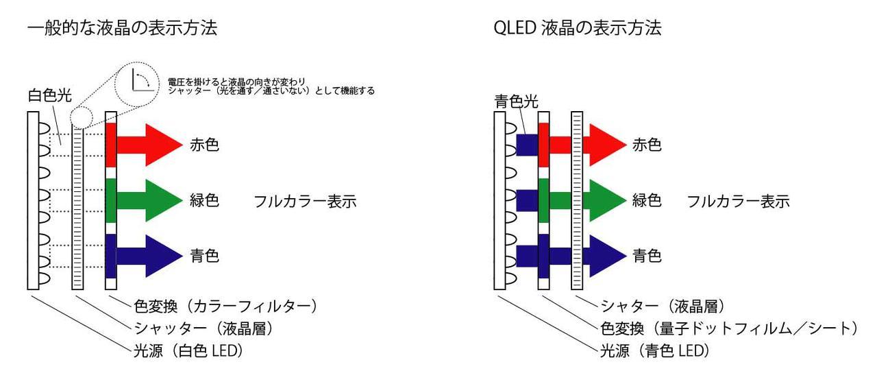 画像: カラー表示方法を通常の液晶パネルとQLED液晶と比較してみた。なおTCLのQLED液晶は、VA液晶方式のひとつでもある