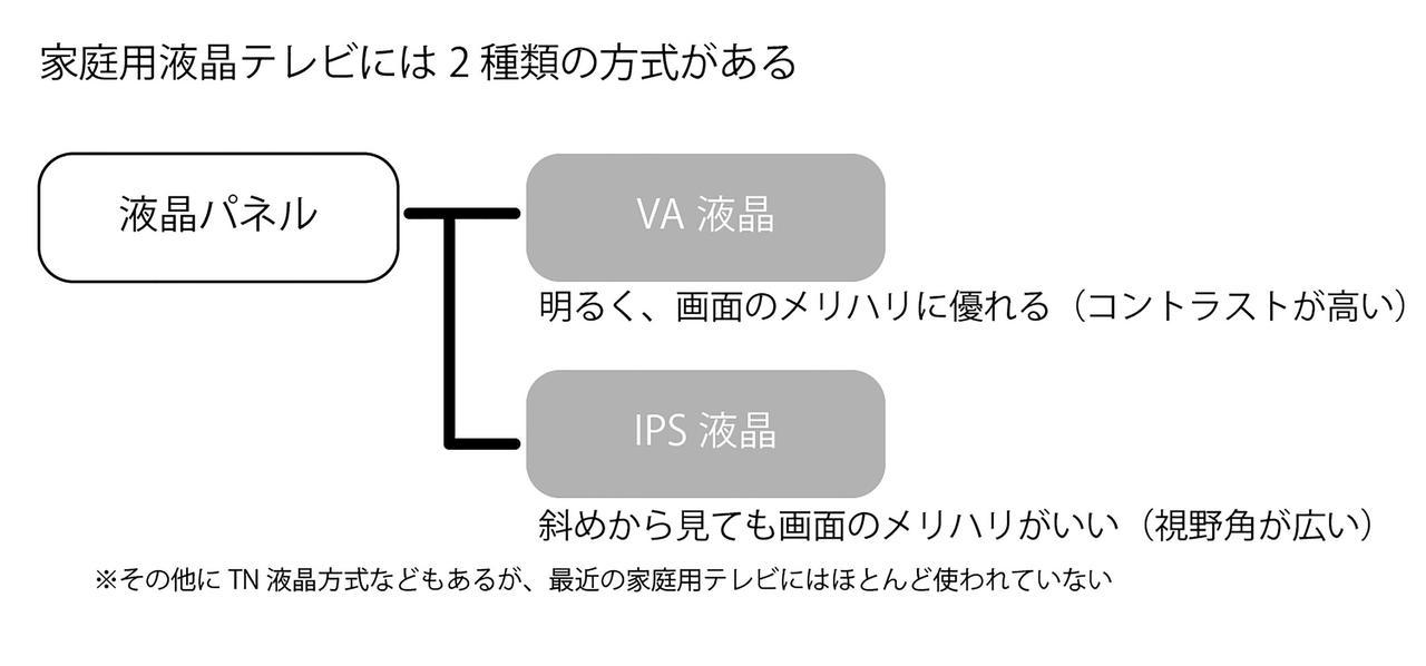 画像: 液晶パネルには、いくつか方式があるが、家庭用テレビではVA方式とIPS方式のどちらかが使われている