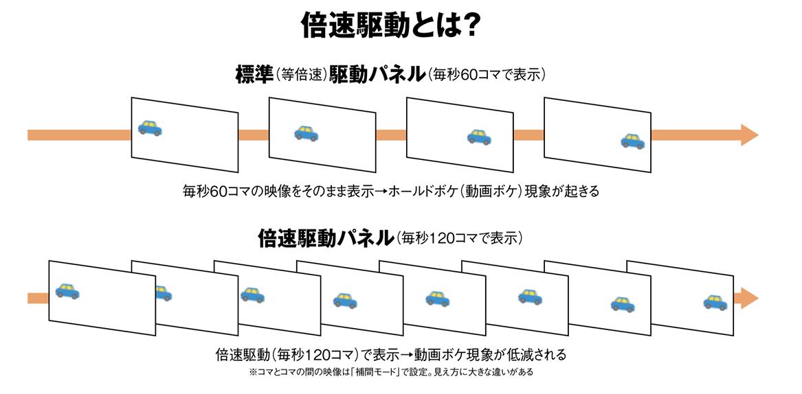 画像: テレビ放送やDVD、BDなどは、基本的に毎秒60コマ(60Hzとも呼ばれる)で表示されている。その映像をそのまま液晶パネルで表示すると「ボケて見える」ので、2倍の120コマ(120Hz)で駆動するのが「倍速駆動」パネルだ
