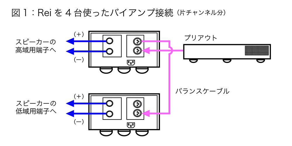 画像: まずは通常のバイアンプ駆動を試した。Reiはパススルー出力端子を備えているので、Questのプリアウトを1台目のReiにつなぎ、そこから2台目のReiに信号を送っている