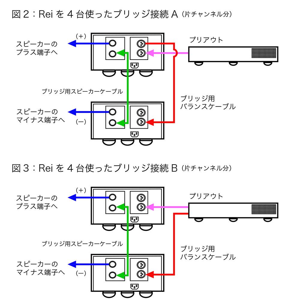画像: QuestとReiの組み合わせでは、2種類の接続方法が可能。今回はその両方を試しているが、Questの2系統のプリアウトを活かして4台のReiにダイレクトにつないだ方が音質的には有利だった