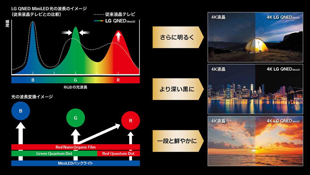 画像: 量子ドットテクノロジーを使った偏光フィルターを採用することで、青色LEDバックライトから純度の高いRGB光を得ている。さらにナノセルカラーテクノロジーで緑近傍の光を赤成分に変換することで、赤の光量もアップ、バランスのいい光再現を実現した