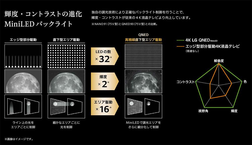 画像: 液晶テレビのバックライト部分駆動の方式としては、「エッジ型」と従来サイズのLEDを使った「直下型」が使われていた。今回ミニLEDの「直下型」が加わることで、LED数や分割エリア数が格段に向上、輝度再現も改善されている