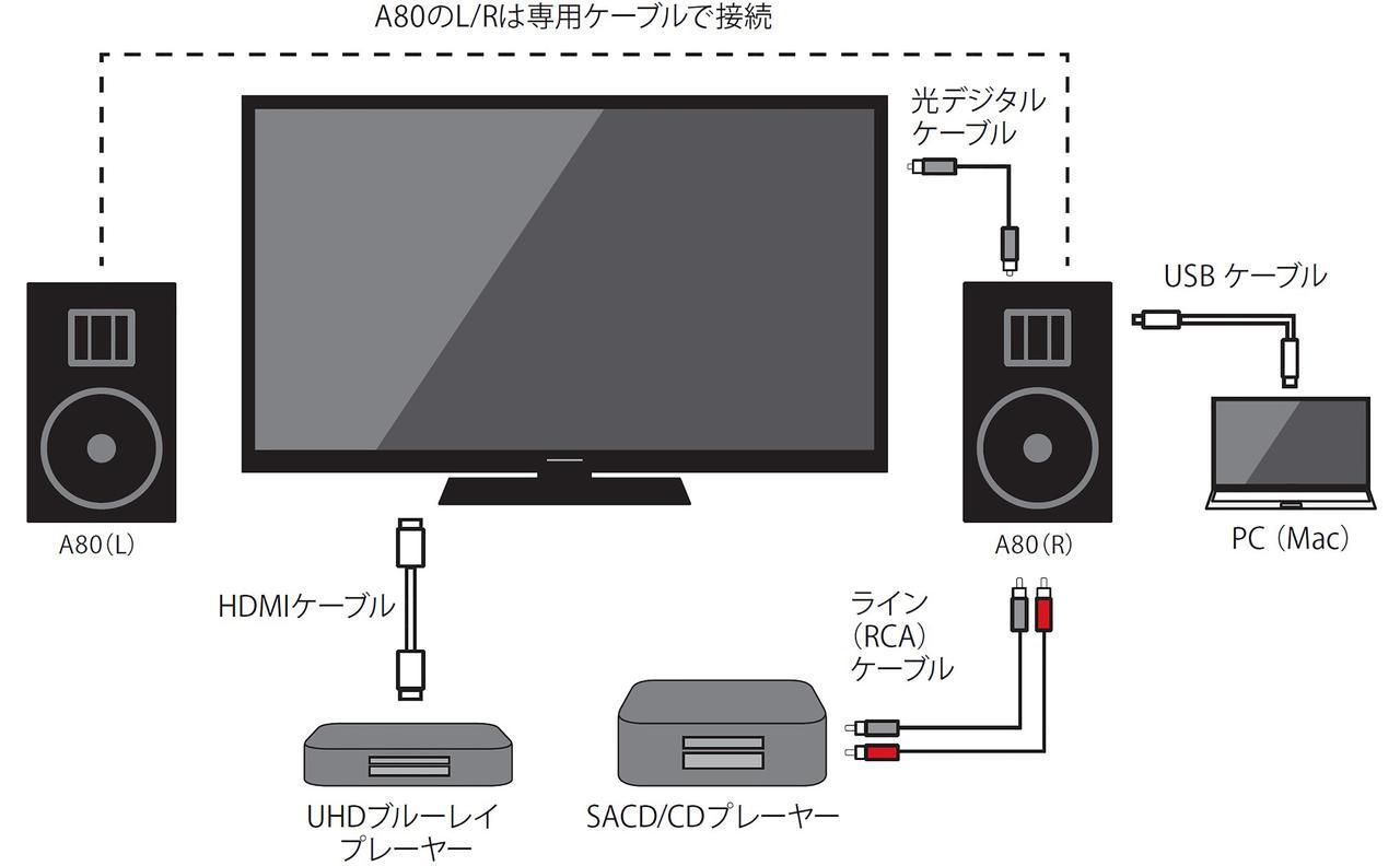 画像: テストでの接続イメージは図の通り。UHDブルーレイプレーヤーからの接続は一度テレビを経由し、テレビからの光デジタル出力をA80へ入力した。ハイレゾの再生はPCをつなぎ、ストリーミング音源を再生。ここにDELAやfidataなどのミュージックサーバー/ネットワークトランスポートを使えば、ネットワークオーディオ再生もスムーズに対応できる
