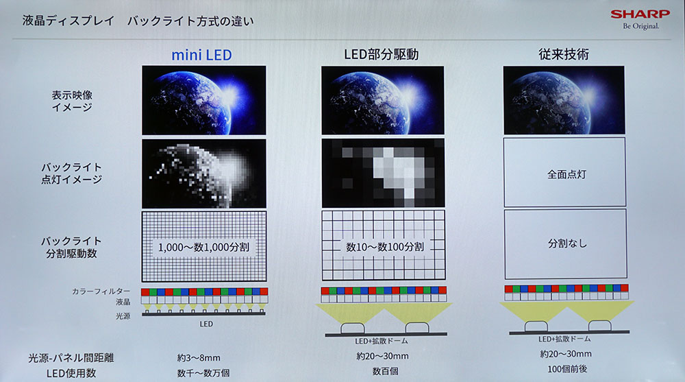 画像: 右から従来LED搭載モデル、従来LED+部分駆動、ミニLED+部分駆動を搭載した液晶テレビの違い。バックライトがミニLEDになることで分割駆動数が格段に増え、コントラスト再現等が有利になることがわかる