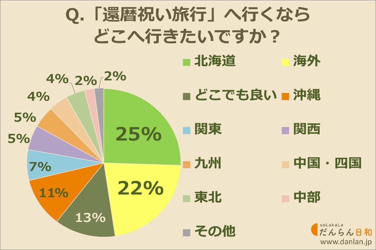 画像: 還暦祝いの旅行先、一番人気のエリアは北海道!
