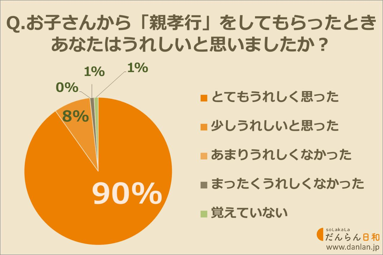 画像: 高校生・大学生のお子さんからの親孝行がうれしかった人は98%!