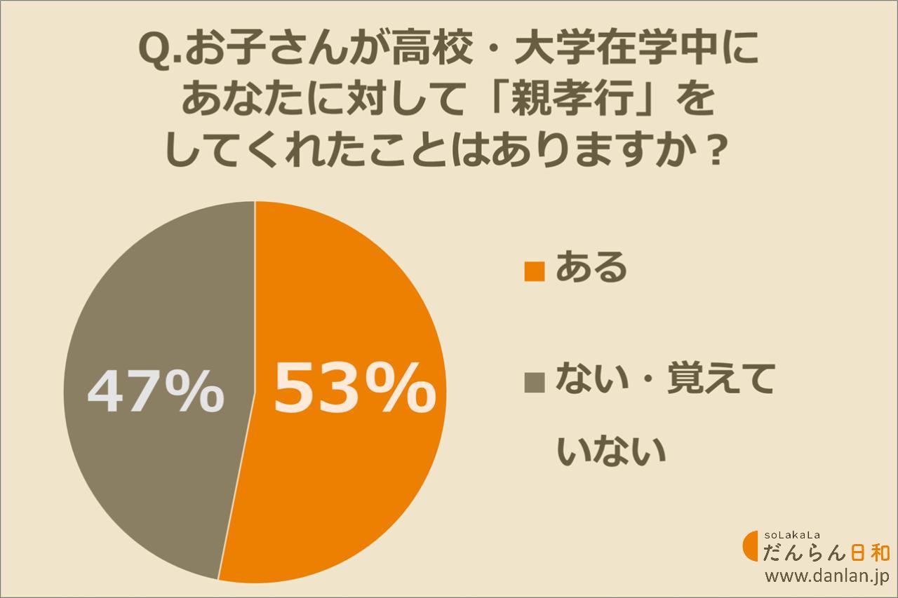 画像: 高校生・大学生のお子さんに「親孝行」してもらったことがあるお母さんは53%!