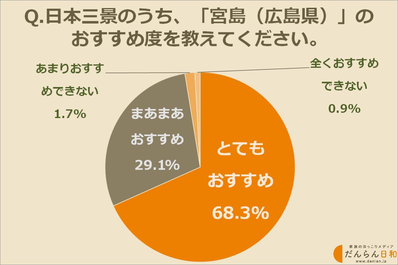 画像: 日本三景のおすすめ度は?