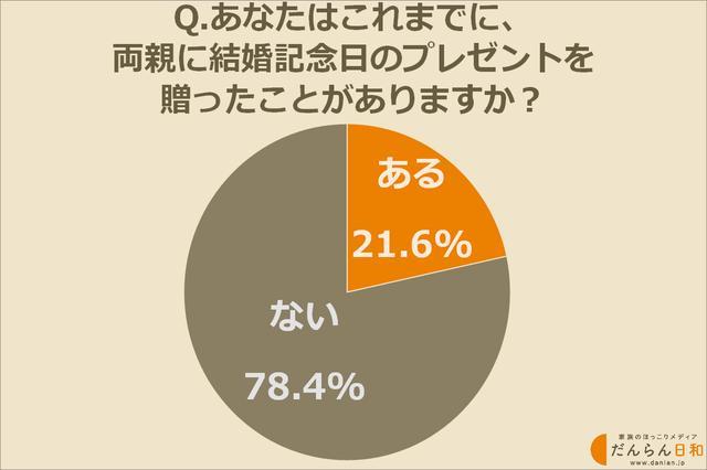 画像1: 両親の結婚記念日にプレゼントを贈ったことがある人は約22%