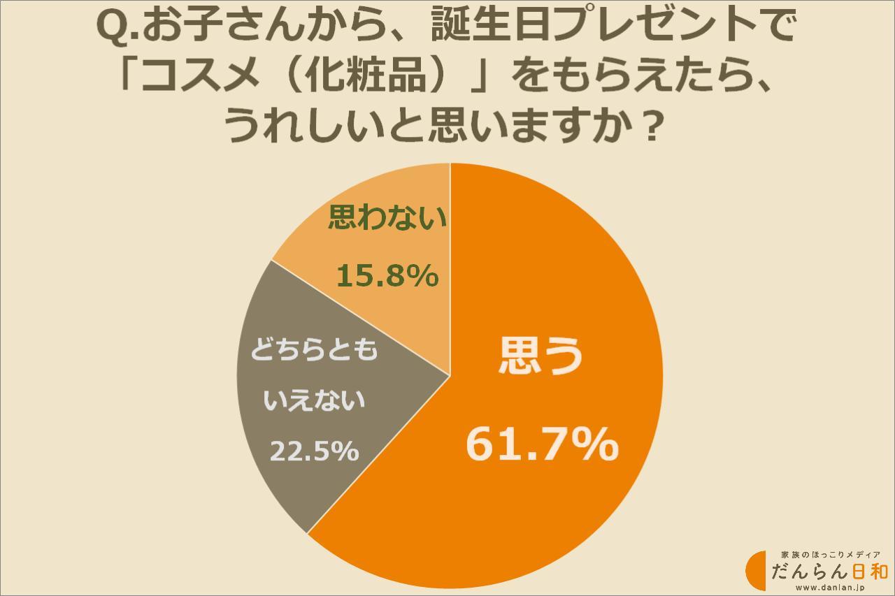 画像: 誕生日プレゼントにコスメ(化粧品)をもらえたらうれしいと答えたのは約62%