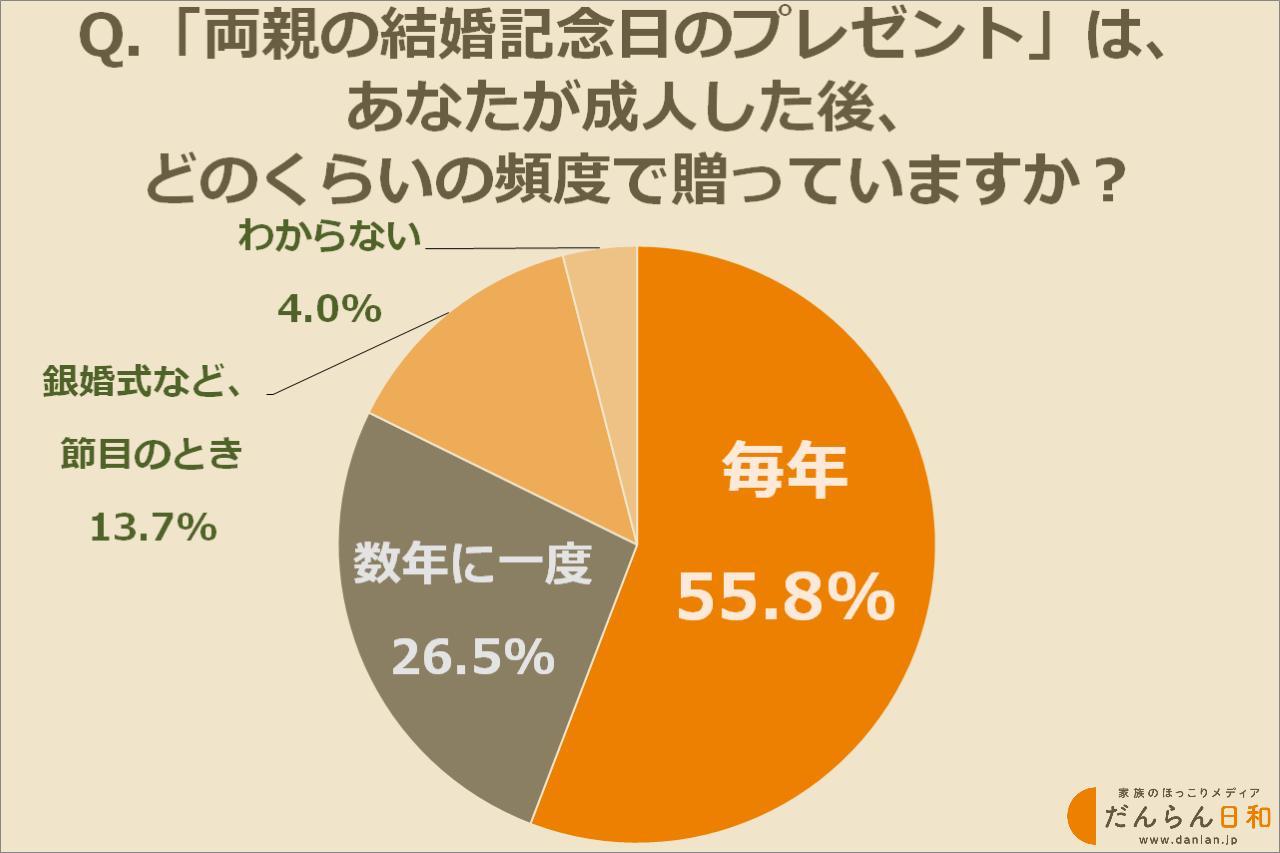 画像2: 両親の結婚記念日にプレゼントを贈ったことがある人は約22%