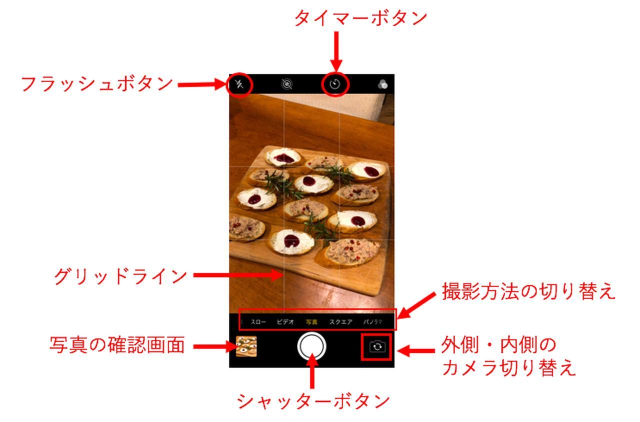画像: 撮影画面の各ボタンを覚えましょう
