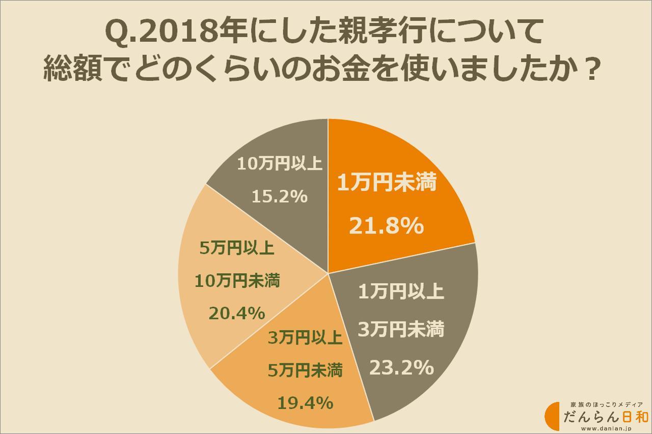 画像: 2018年にした親孝行では総額いくらくらい使った?