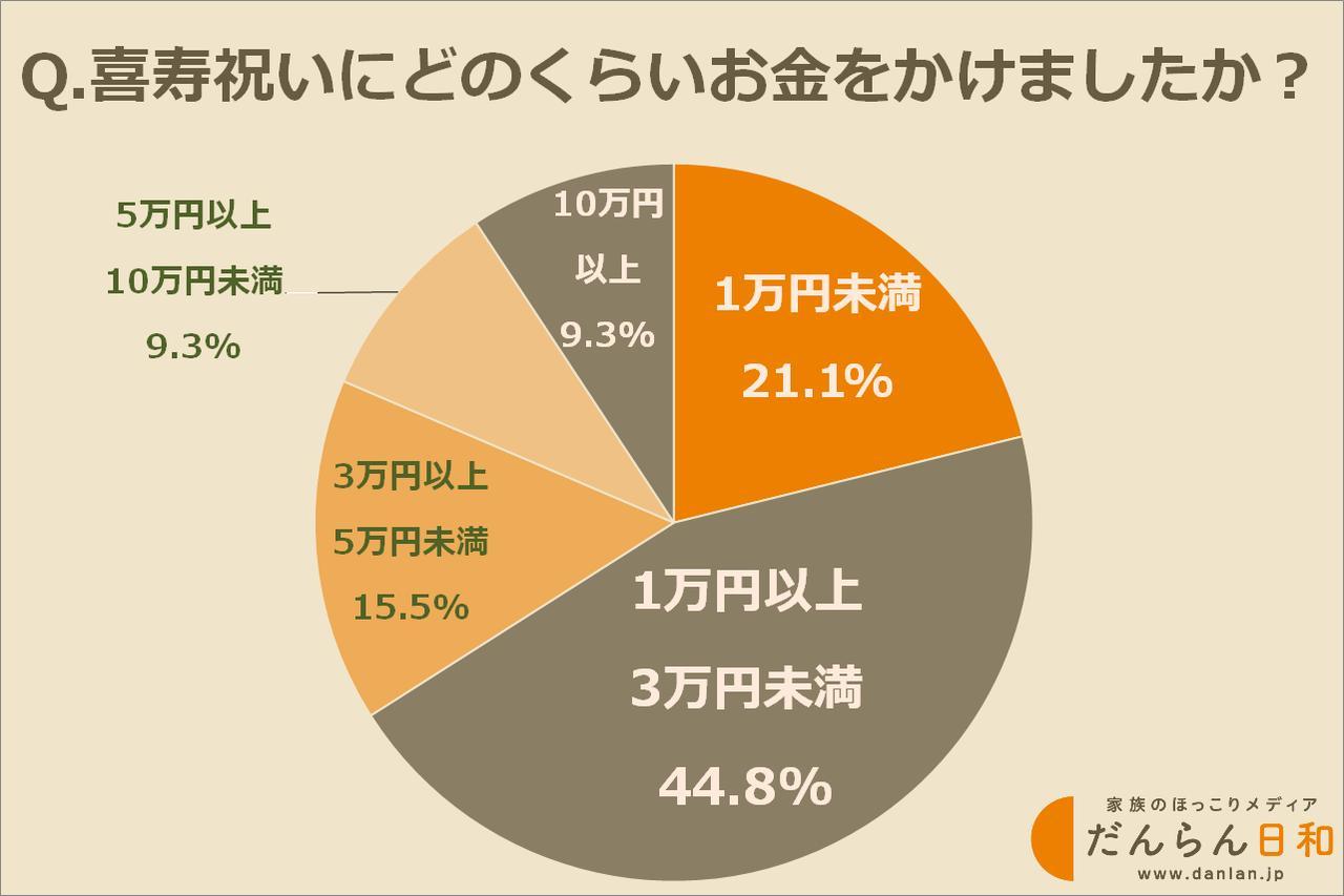 画像: 喜寿祝いにかける予算は1万円〜3万円が最多
